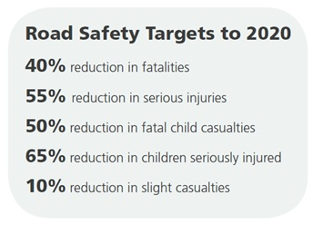 Diagram of the Scottish road safety targets to 2020