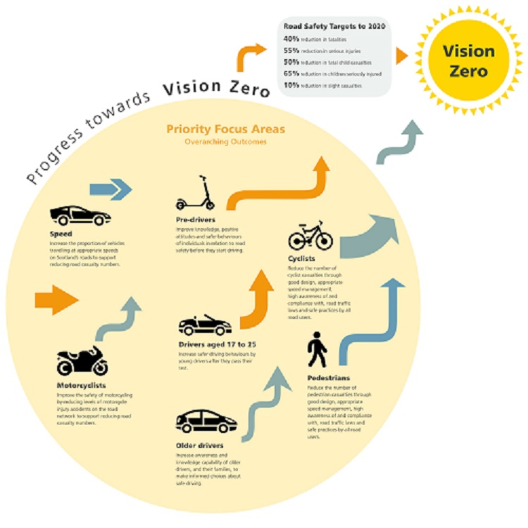 Diagram of the Scottish Government road safety vision